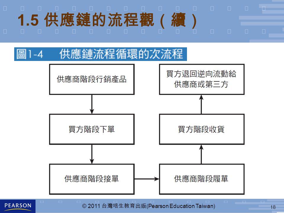 18 © 2011 台灣培生教育出版 (Pearson Education Taiwan) 1.5 供應鏈的流程觀(續)