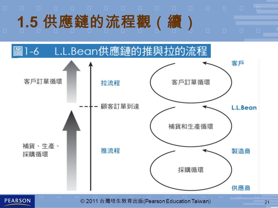 21 © 2011 台灣培生教育出版 (Pearson Education Taiwan) 1.5 供應鏈的流程觀(續)