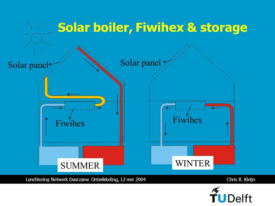 Lunchlezing Netwerk Duurzame Ontwikkeling, 12 mei 2004 Chris R. Kleijn Solar boiler, Fiwihex & storage Fiwihex Solar panel SUMMER WINTER