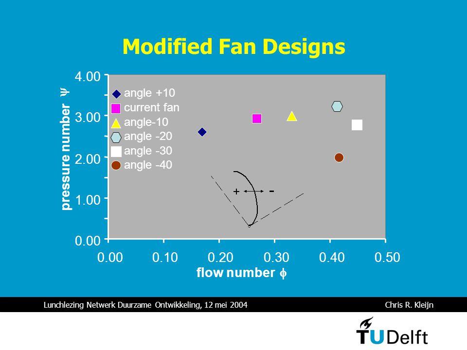 Lunchlezing Netwerk Duurzame Ontwikkeling, 12 mei 2004 Chris R. Kleijn Modified Fan Designs 0.00 1.00 2.00 3.00 4.00 0.000.100.200.300.400.50 flow num