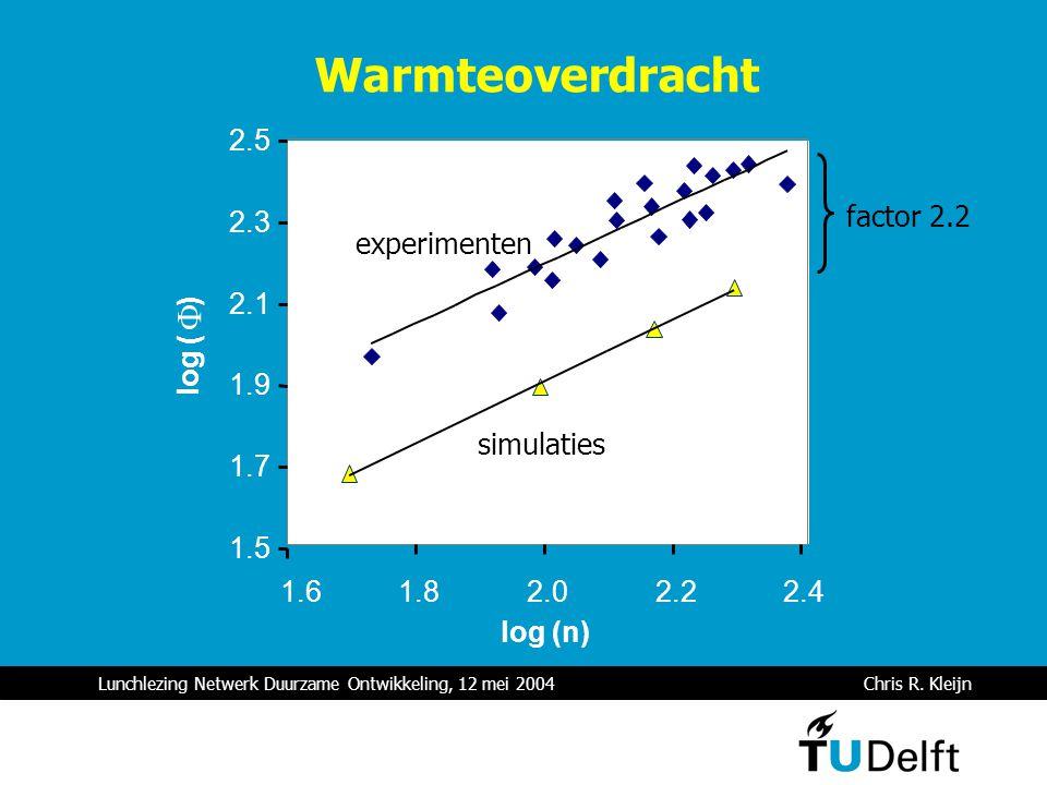 Lunchlezing Netwerk Duurzame Ontwikkeling, 12 mei 2004 Chris R. Kleijn 1.5 1.7 1.9 2.1 2.3 2.5 1.61.82.02.22.4 log (n) log ( )  factor 2.2 simulaties