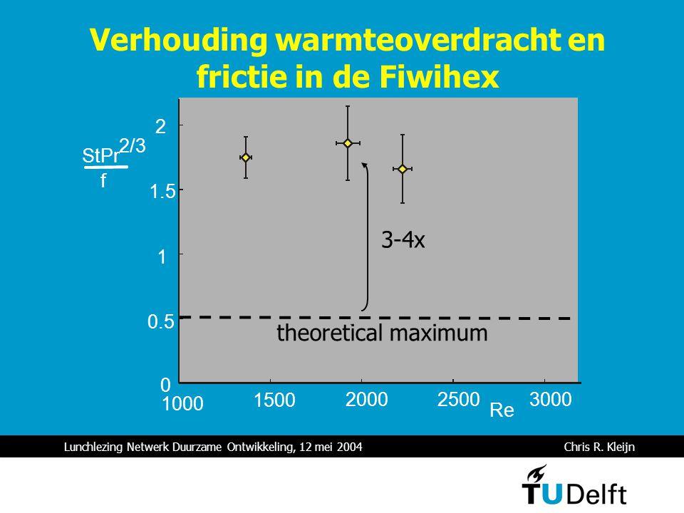 Lunchlezing Netwerk Duurzame Ontwikkeling, 12 mei 2004 Chris R. Kleijn Verhouding warmteoverdracht en frictie in de Fiwihex 1000 1500 200025003000 Re