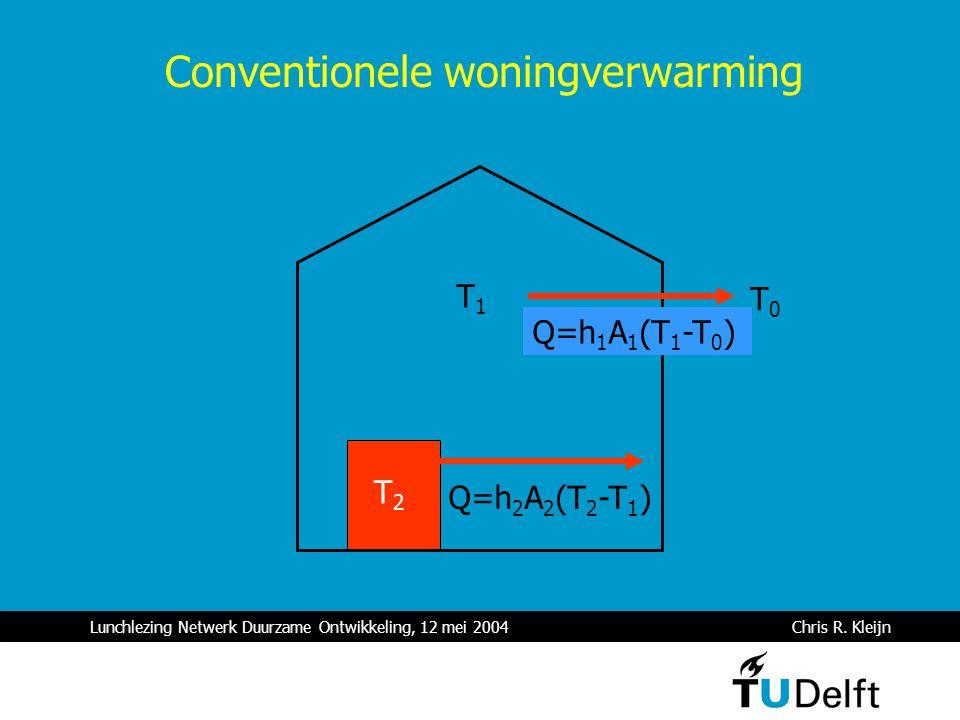 Lunchlezing Netwerk Duurzame Ontwikkeling, 12 mei 2004 Chris R. Kleijn T1T1 T0T0 Q=h 1 A 1 (T 1 -T 0 ) T2T2 Q=h 2 A 2 (T 2 -T 1 ) Conventionele woning
