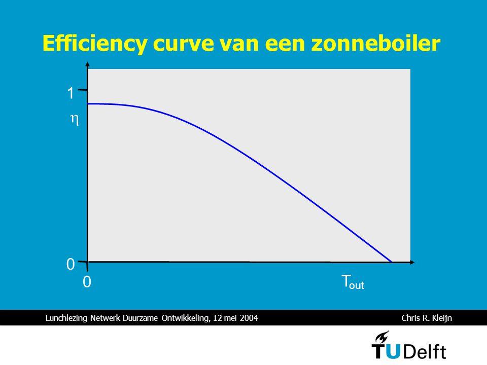 Lunchlezing Netwerk Duurzame Ontwikkeling, 12 mei 2004 Chris R. Kleijn T out  1 0 0 Efficiency curve van een zonneboiler
