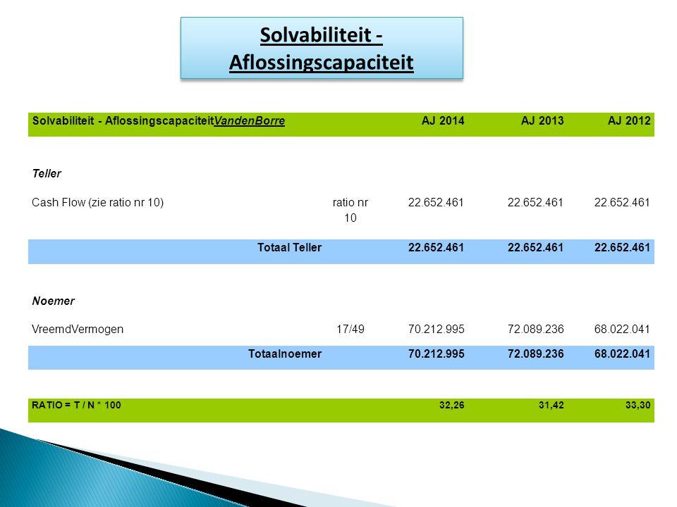 Solvabiliteit - Aflossingscapaciteit Solvabiliteit - AflossingscapaciteitVandenBorre AJ 2014AJ 2013AJ 2012 Teller Cash Flow (zie ratio nr 10) ratio nr 10 22.652.461 Totaal Teller 22.652.461 Noemer VreemdVermogen17/4970.212.99572.089.23668.022.041 Totaalnoemer 70.212.99572.089.23668.022.041 RATIO = T / N * 100 32,2631,4233,30
