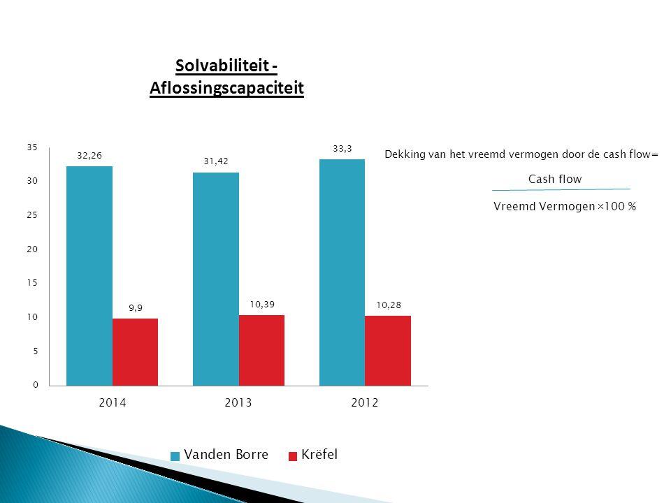 Dekking van het vreemd vermogen door de cash flow= Cash flow Vreemd Vermogen  100 % Solvabiliteit - Aflossingscapaciteit