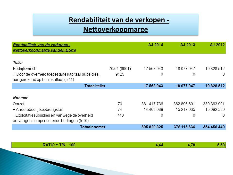 Rendabiliteit van de verkopen - Nettoverkoopmarge Rendabiliteit van de verkopen - Nettoverkoopmarge Vanden Borre AJ 2014AJ 2013AJ 2012 Teller Bedrijfswinst70/64 (9901)17.568.94318.077.94719.828.512 + Door de overheid toegestane kapitaal-subsidies, aangerekend op het resultaat (5.11) 9125000 Totaal teller 17.568.94318.077.94719.828.512 Noemer Omzet70381.417.736362.896.601339.363.901 + Anderebedrijfsopbrengsten7414.403.08915.217.03515.092.539 - Exploitatiesubsidies en vanwege de overheid ontvangen compenserende bedragen (5.10) -740000 Totaalnoemer 395.820.825378.113.636354.456.440 RATIO = T/N * 100 4,444,785,59
