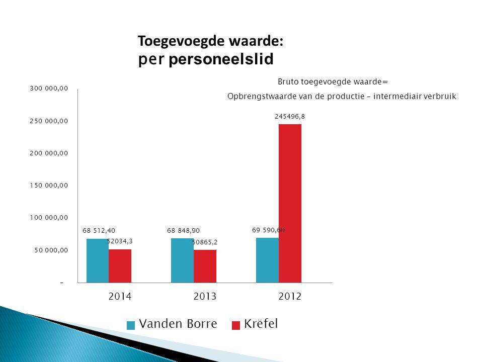 Toegevoegde waarde: per personeelslid Bruto toegevoegde waarde= Opbrengstwaarde van de productie – intermediair verbruik