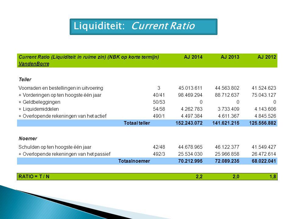 Liquiditeit: Current Ratio Current Ratio (Liquiditeit in ruime zin) (NBK op korte termijn) VandenBorre AJ 2014AJ 2013AJ 2012 Teller Voorraden en bestellingen in uitvoering345.013.61144.563.80241.524.623 + Vorderingen op ten hoogste één jaar40/4198.469.29488.712.63775.043.127 + Geldbeleggingen50/53000 + Liquidemiddelen54/584.262.7833.733.4094.143.606 + Overlopende rekeningen van het actief490/14.497.3844.611.3674.845.526 Totaal teller 152.243.072141.621.215125.556.882 Noemer Schulden op ten hoogste één jaar42/4844.678.96546.122.37741.549.427 + Overlopende rekeningen van het passief492/325.534.03025.966.85826.472.614 Totaalnoemer 70.212.99572.089.23568.022.041 RATIO = T / N 2,22,01,8