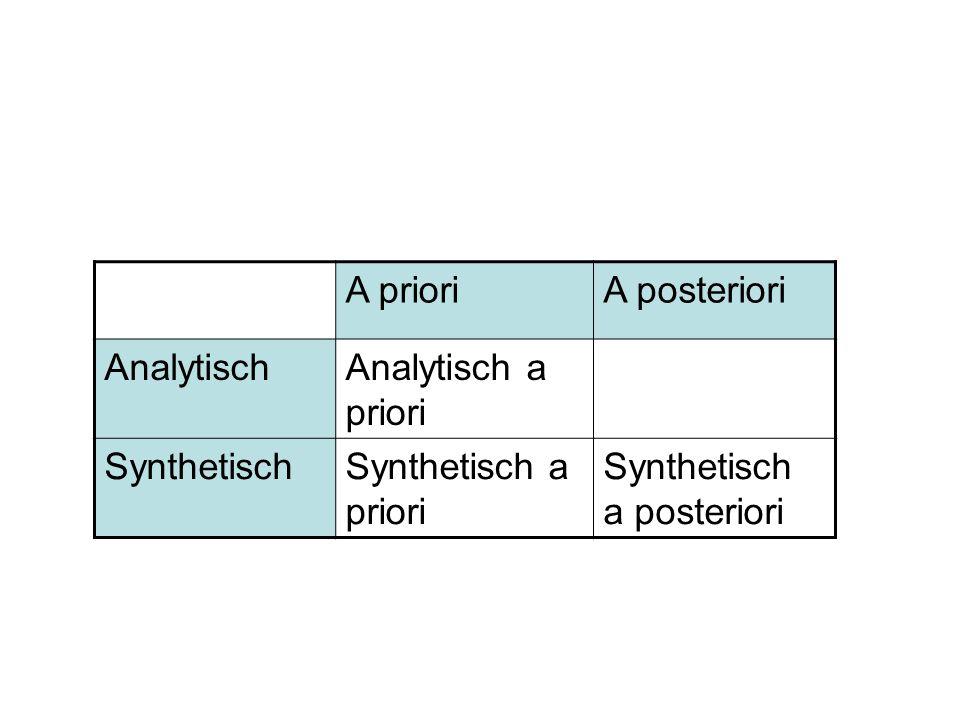 A prioriA posteriori AnalytischAnalytisch a priori SynthetischSynthetisch a priori Synthetisch a posteriori
