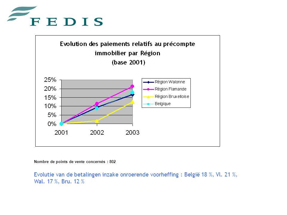 Nombre de points de vente concernés : 802 Evolutie van de betalingen inzake onroerende voorheffing : België 18 %, Vl.