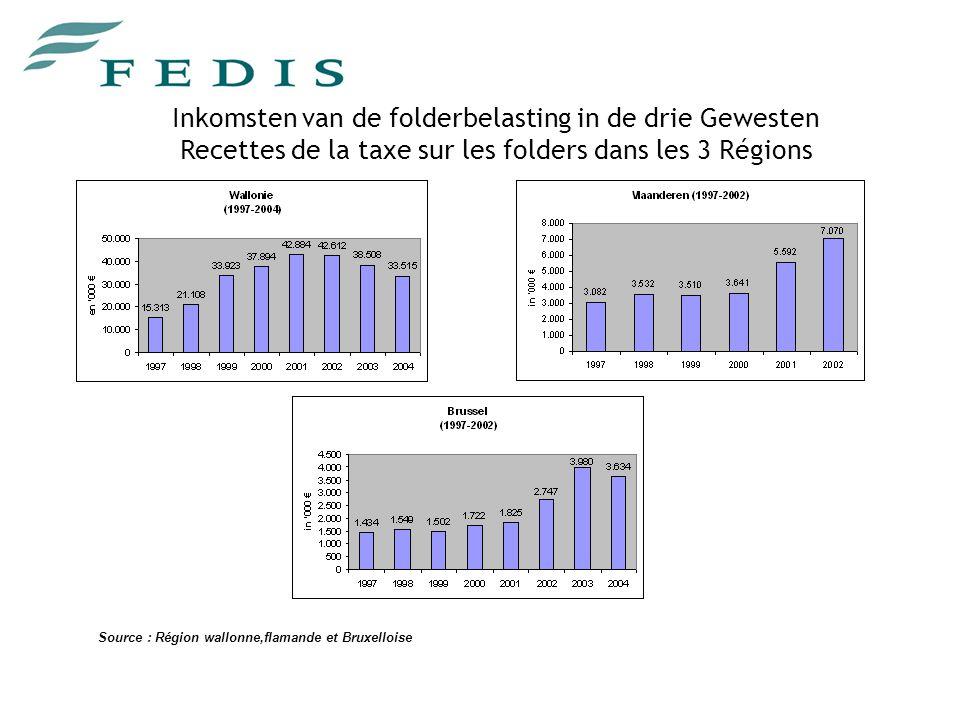 Evolutie van het aantal gemeenten met folderbelasting
