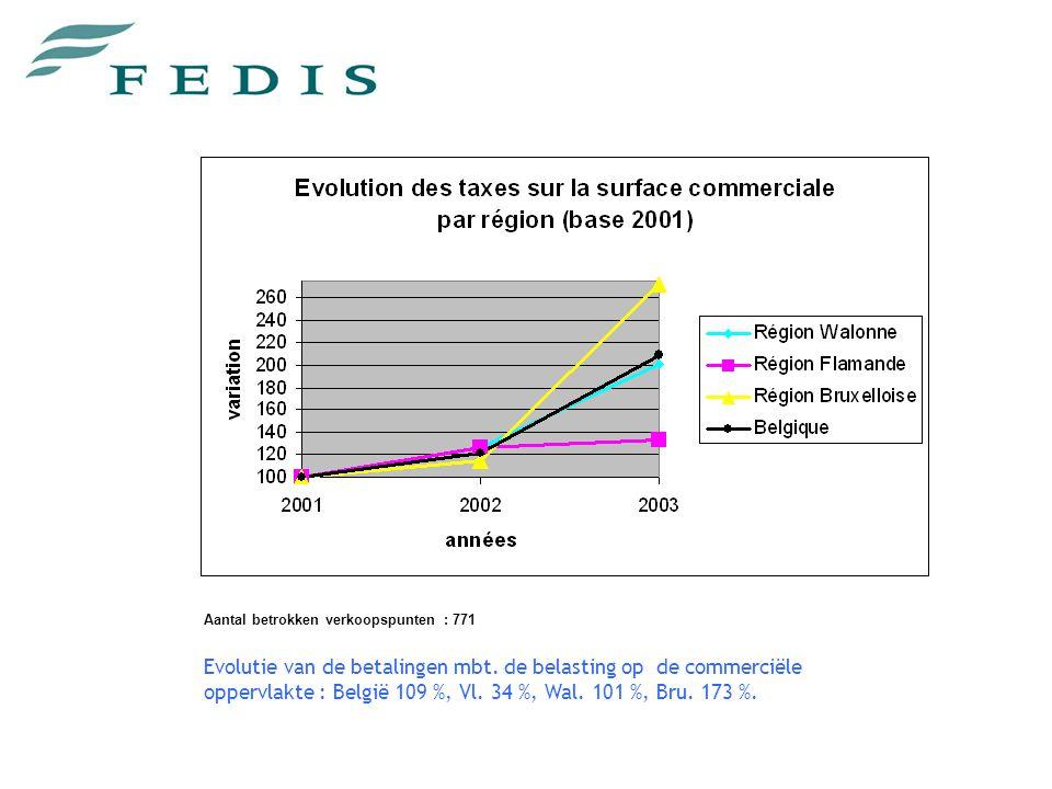 Aantal betrokken verkoopspunten : 771 Evolutie van de betalingen mbt.