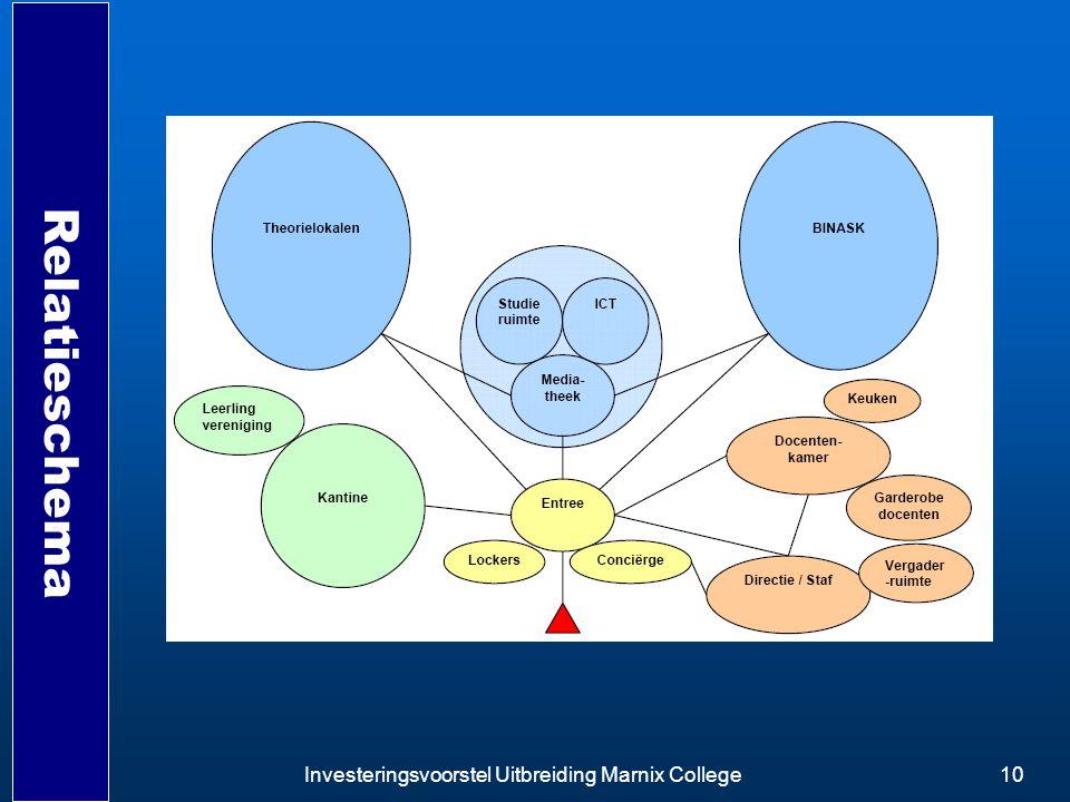 Investeringsvoorstel Uitbreiding Marnix College10 Relatieschema