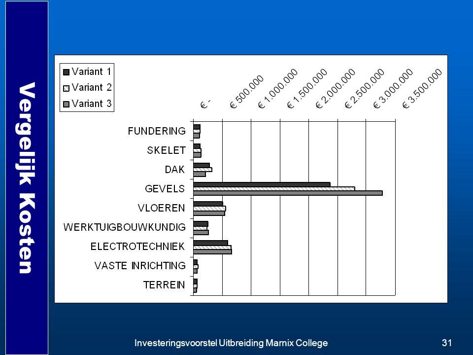 Investeringsvoorstel Uitbreiding Marnix College31 Vergelijk Kosten