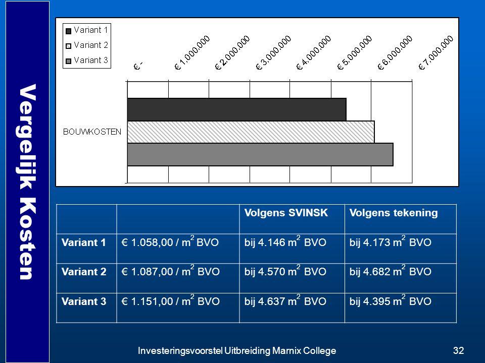Investeringsvoorstel Uitbreiding Marnix College32 Vergelijk Kosten Volgens SVINSKVolgens tekening Variant 1€ 1.058,00 / m 2 BVObij 4.146 m 2 BVObij 4.