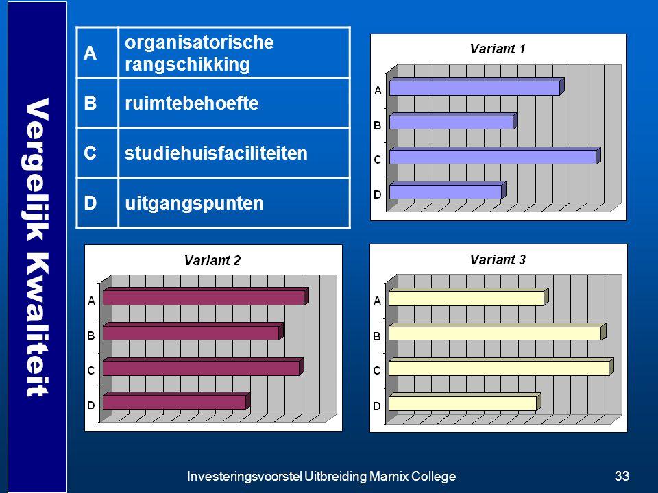 Investeringsvoorstel Uitbreiding Marnix College33 Vergelijk Kwaliteit A organisatorische rangschikking Bruimtebehoefte Cstudiehuisfaciliteiten Duitgan