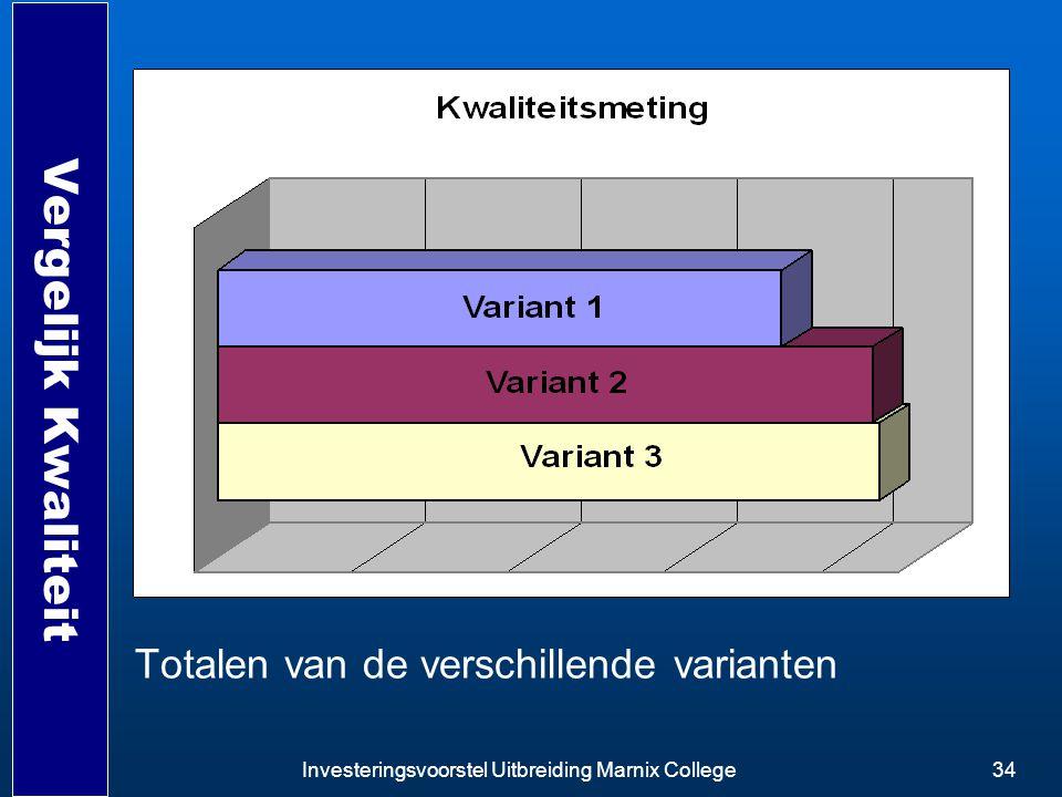 Investeringsvoorstel Uitbreiding Marnix College34 Vergelijk Kwaliteit Totalen van de verschillende varianten