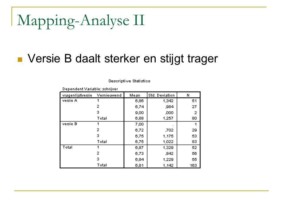 Mapping-Analyse II Versie B daalt sterker en stijgt trager