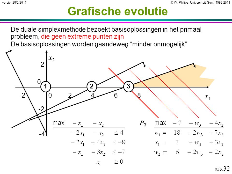 © W. Philips, Universiteit Gent, 1998-2011versie: 28/2/2011 03b. 32 Grafische evolutie De duale simplexmethode bezoekt basisoplossingen in het primaal