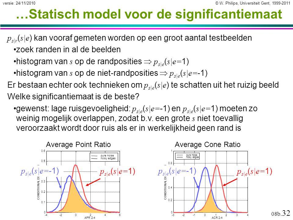 © W. Philips, Universiteit Gent, 1999-2011versie: 24/11/2010 08b. 32 …Statisch model voor de significantiemaat p s|r ( s|e ) kan vooraf gemeten worden