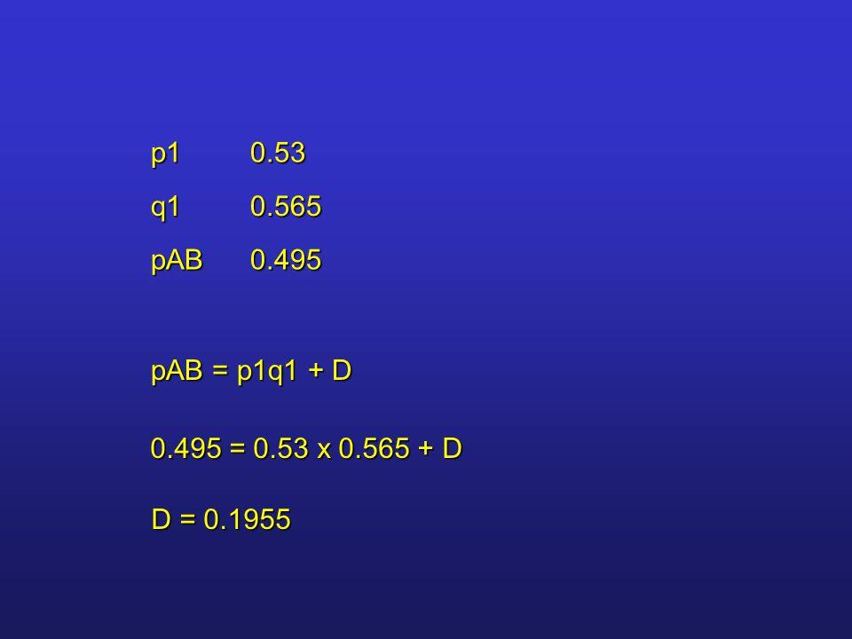 p10.53 q10.565 pAB0.495 pAB = p1q1 + D 0.495 = 0.53 x 0.565 + D D = 0.1955