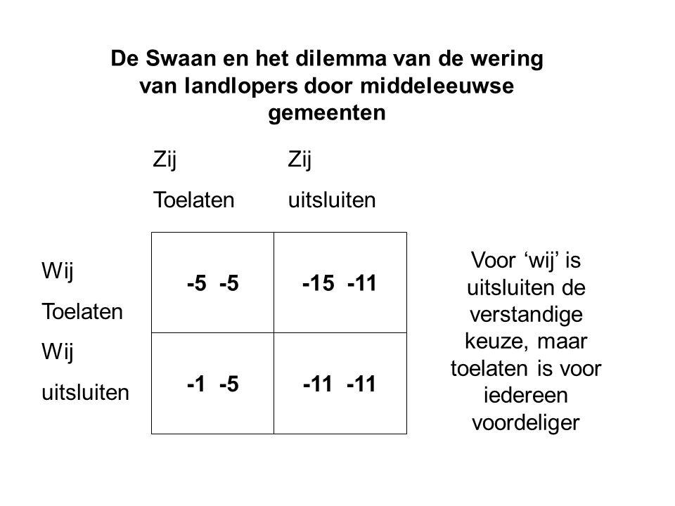 De Swaan en het dilemma van de wering van landlopers door middeleeuwse gemeenten -5 -15 -11 -1 -5-11 Wij Toelaten Wij uitsluiten Zij Toelatenuitsluiten Voor 'wij' is uitsluiten de verstandige keuze, maar toelaten is voor iedereen voordeliger