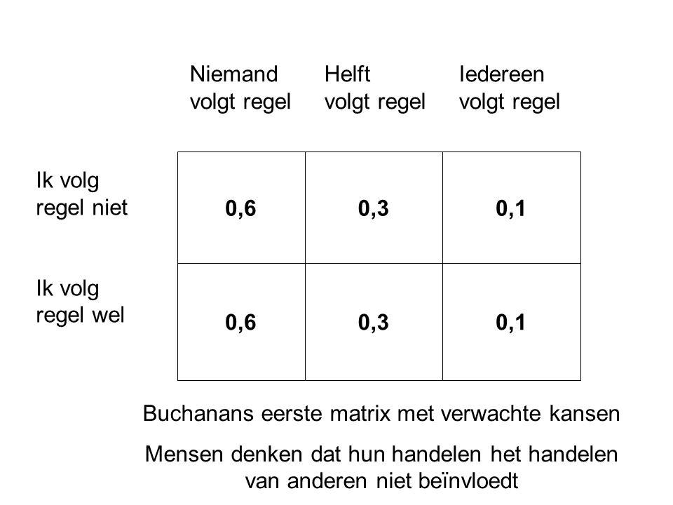 0,60,30,1 0,60,30,1 Ik volg regel niet Ik volg regel wel NiemandHelftIedereen volgt regelvolgt regelvolgt regel Buchanans eerste matrix met verwachte kansen Mensen denken dat hun handelen het handelen van anderen niet beïnvloedt