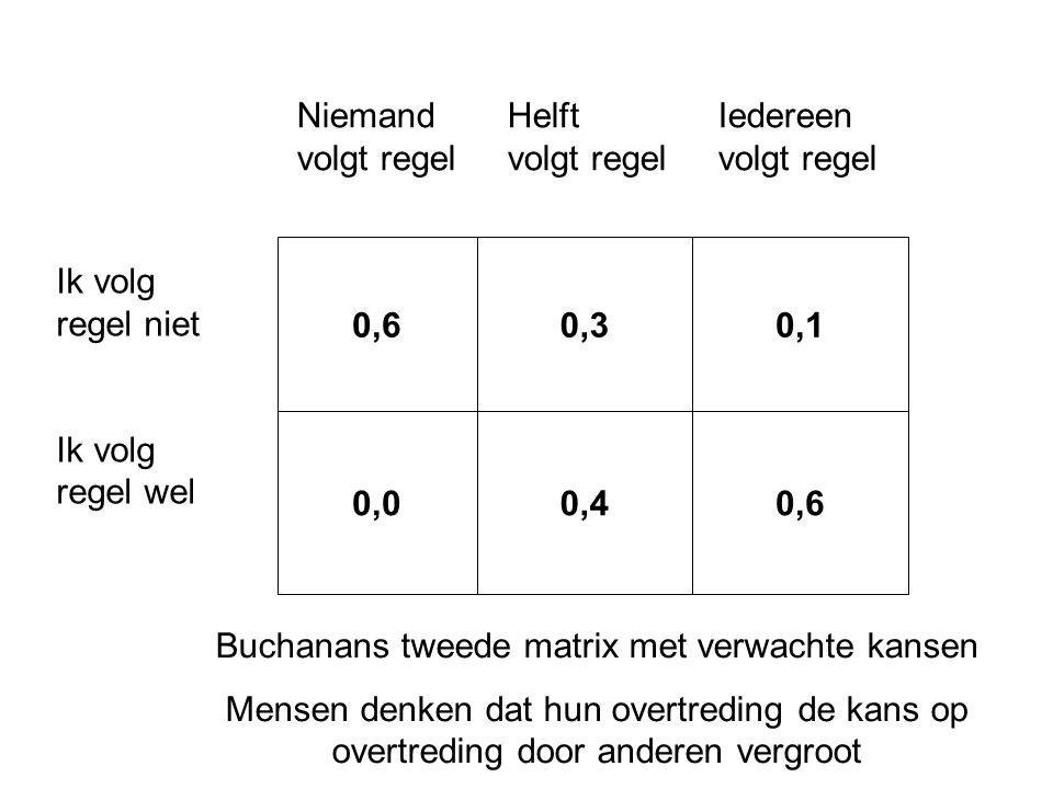 0,60,30,1 0,00,40,6 Ik volg regel niet Ik volg regel wel NiemandHelftIedereen volgt regelvolgt regelvolgt regel Buchanans tweede matrix met verwachte kansen Mensen denken dat hun overtreding de kans op overtreding door anderen vergroot