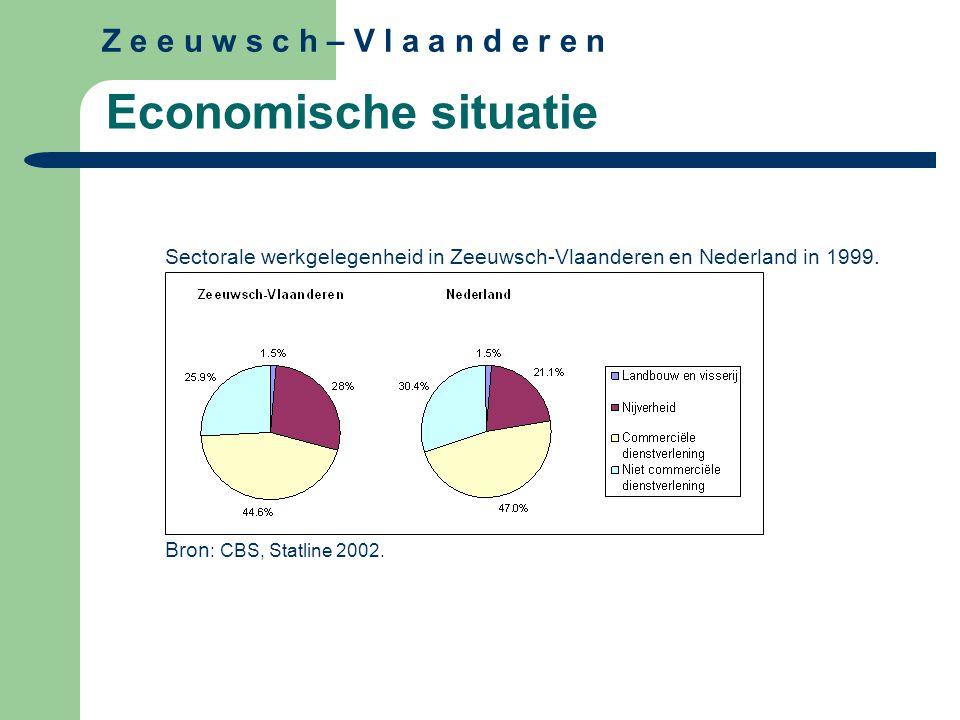 Z e e u w s c h – V l a a n d e r e n Economische situatie Sectorale werkgelegenheid in Zeeuwsch-Vlaanderen en Nederland in 1999. Bron : CBS, Statline