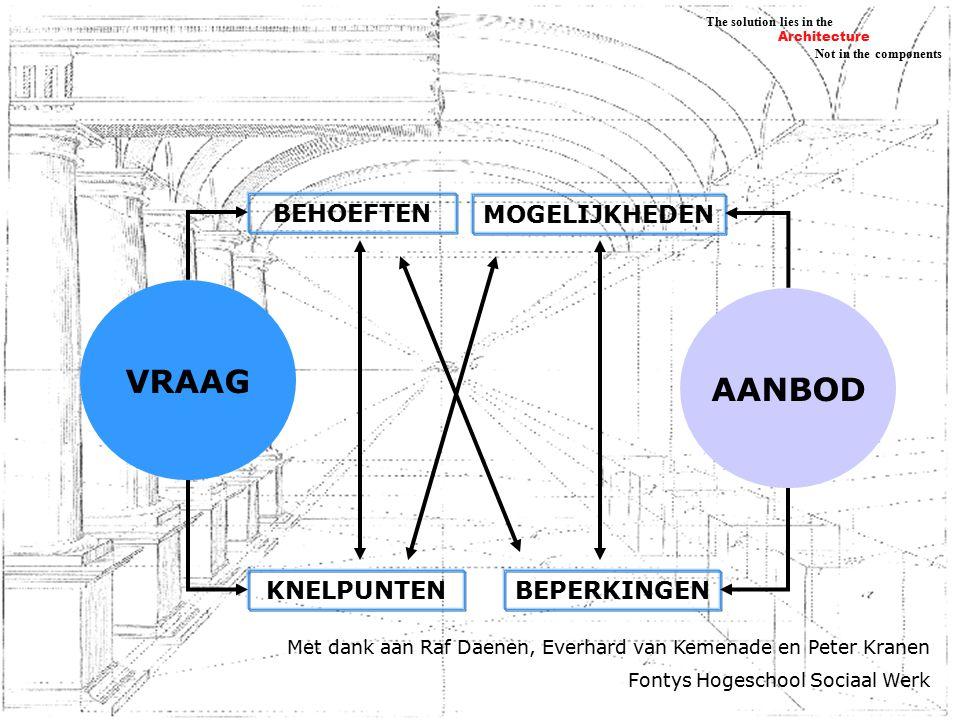 Architecture Not in the components The solution lies in the VRAAG BEHOEFTEN KNELPUNTEN AANBOD MOGELIJKHEDEN BEPERKINGEN Met dank aan Raf Daenen, Everhard van Kemenade en Peter Kranen Fontys Hogeschool Sociaal Werk