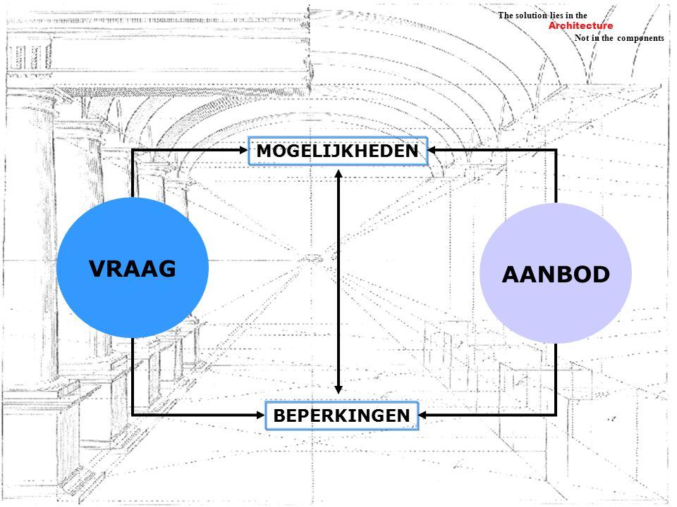 Architecture Not in the components The solution lies in the VRAAG AANBOD MOGELIJKHEDEN BEPERKINGEN