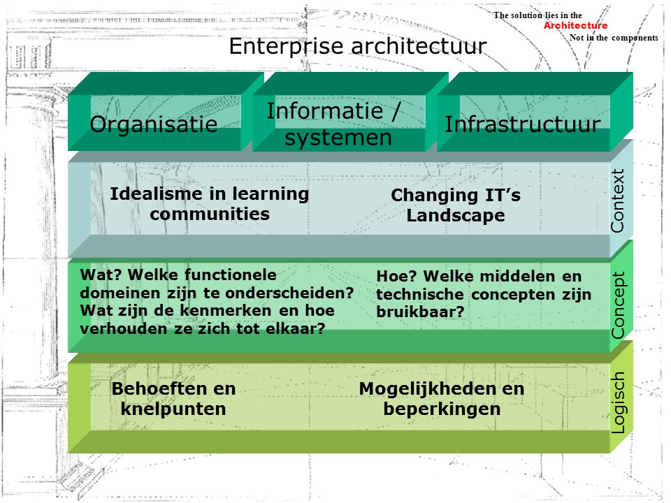 Architecture Not in the components The solution lies in the Het concept