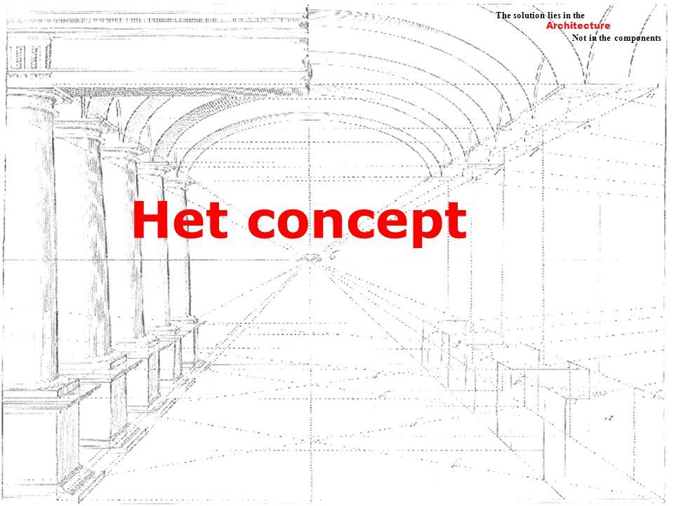 Architecture Not in the components The solution lies in the Vraaggestuurd onderwijs Ondersteunende processen Informatievoorziening & Communicatie Samenwerken Praktische vaardigheden Zelf inrichten onderwijs De nieuwe stad