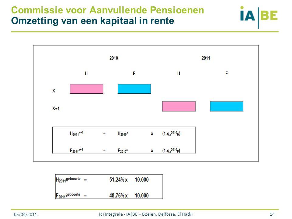 05/04/2011 (c) Integrale - IA|BE – Boelen, Delfosse, El Hadri14 Commissie voor Aanvullende Pensioenen Omzetting van een kapitaal in rente