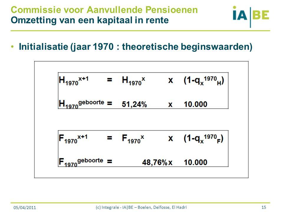 05/04/2011 (c) Integrale - IA|BE – Boelen, Delfosse, El Hadri15 Commissie voor Aanvullende Pensioenen Omzetting van een kapitaal in rente Initialisatie (jaar 1970 : theoretische beginswaarden)