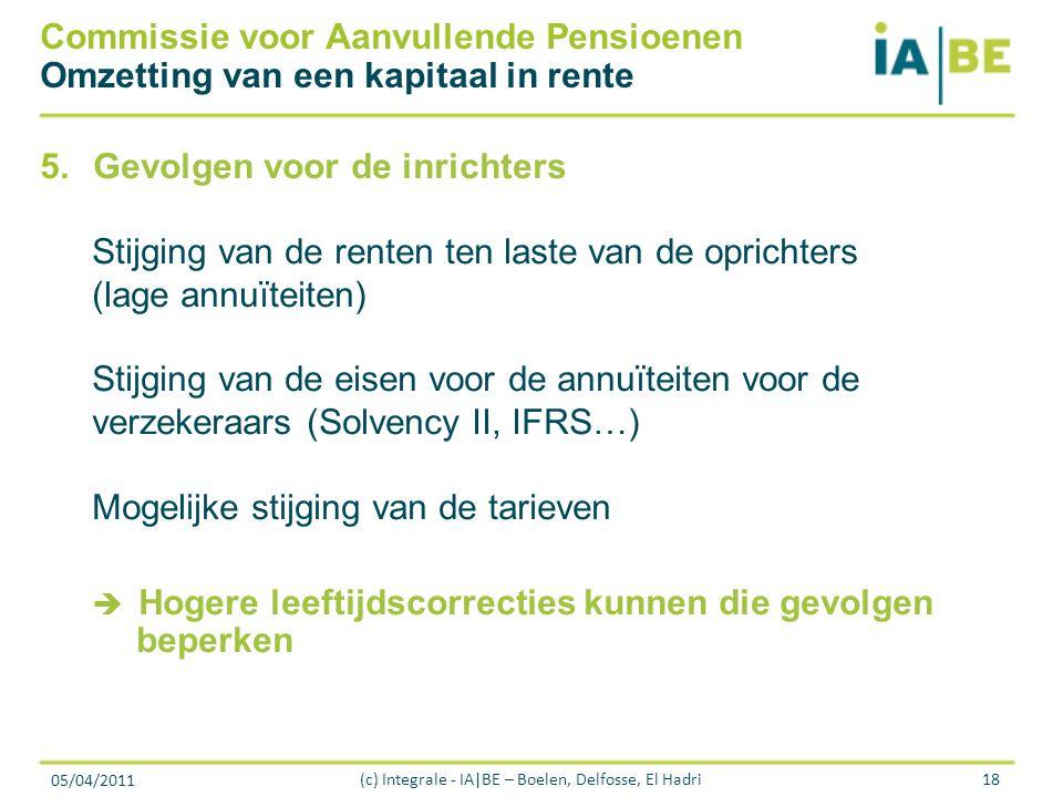 05/04/2011 (c) Integrale - IA|BE – Boelen, Delfosse, El Hadri18 Commissie voor Aanvullende Pensioenen Omzetting van een kapitaal in rente 5.Gevolgen voor de inrichters Stijging van de renten ten laste van de oprichters (lage annuïteiten) Stijging van de eisen voor de annuïteiten voor de verzekeraars (Solvency II, IFRS…) Mogelijke stijging van de tarieven  Hogere leeftijdscorrecties kunnen die gevolgen beperken