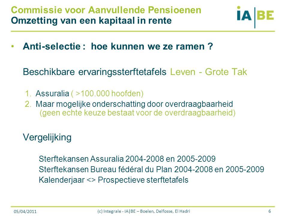 05/04/2011 (c) Integrale - IA|BE – Boelen, Delfosse, El Hadri6 Commissie voor Aanvullende Pensioenen Omzetting van een kapitaal in rente Anti-selectie : hoe kunnen we ze ramen .