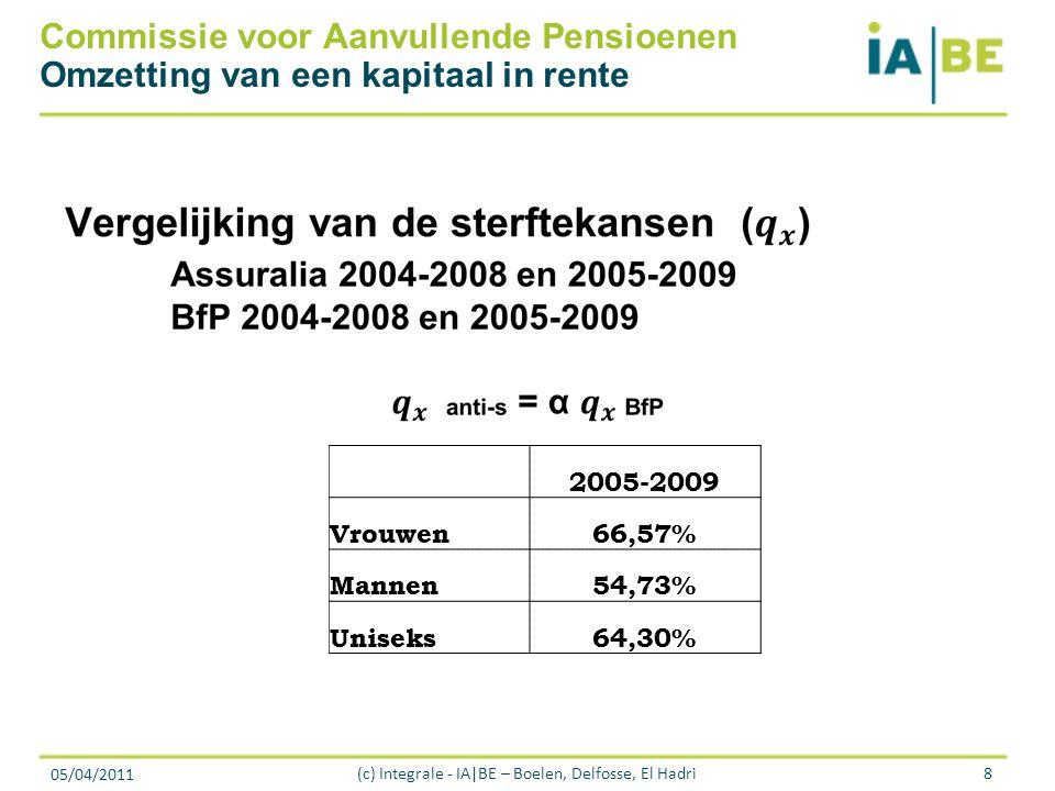 05/04/2011 (c) Integrale - IA|BE – Boelen, Delfosse, El Hadri8 Commissie voor Aanvullende Pensioenen Omzetting van een kapitaal in rente