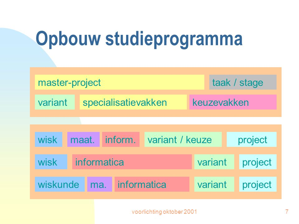voorlichting oktober 20017 Opbouw studieprogramma master-project specialisatievakken variant / keuze project wiskinformatica variantprojectwiskundeinf