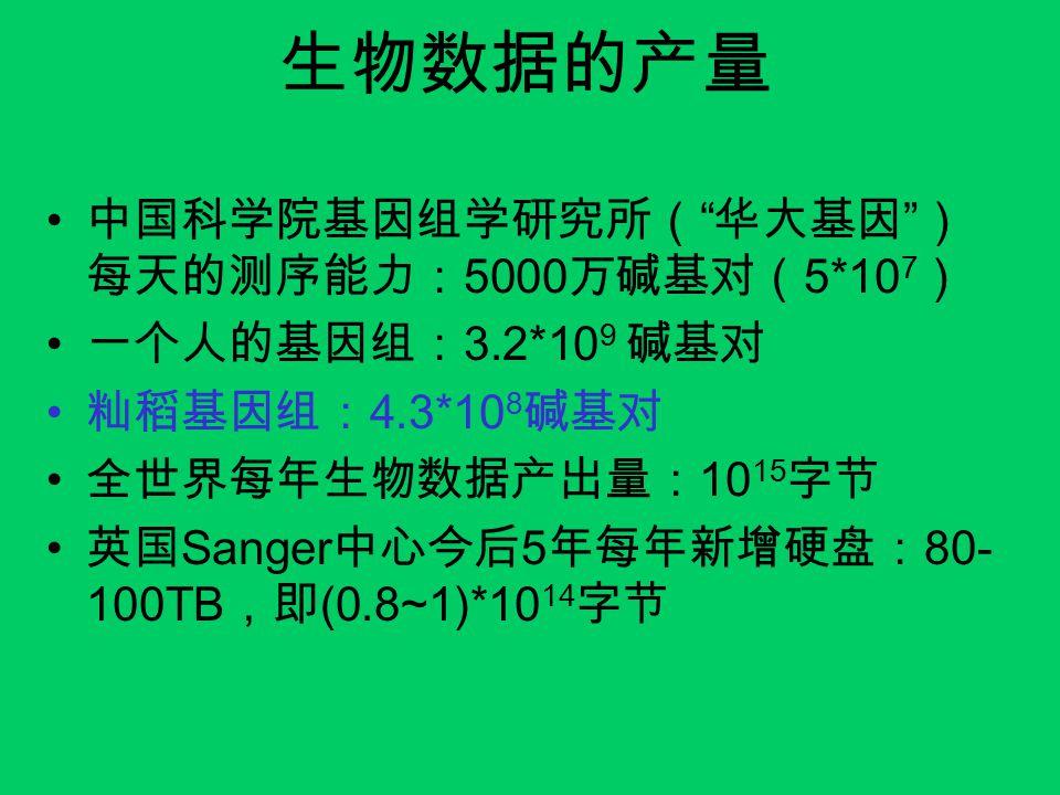 生物数据的产量 中国科学院基因组学研究所( 华大基因 ) 每天的测序能力: 5000 万碱基对( 5*10 7 ) 一个人的基因组: 3.2*10 9 碱基对 籼稻基因组: 4.3*10 8 碱基对 全世界每年生物数据产出量: 10 15 字节 英国 Sanger 中心今后 5 年每年新增硬盘: 80- 100TB ,即 (0.8~1)*10 14 字节