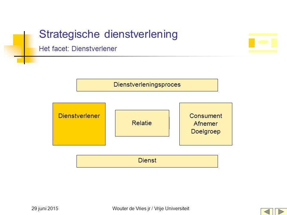 29 juni 2015Wouter de Vries jr / Vrije Universiteit Strategische dienstverlening Het facet: Dienstverlener Relatie DienstverlenerConsument Afnemer Doe