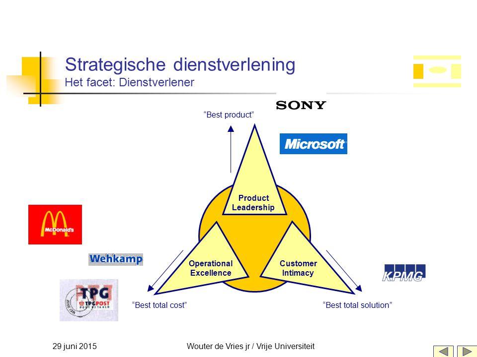 29 juni 2015Wouter de Vries jr / Vrije Universiteit Strategische dienstverlening Het facet: Dienstverlener Product Leadership Operational Excellence C