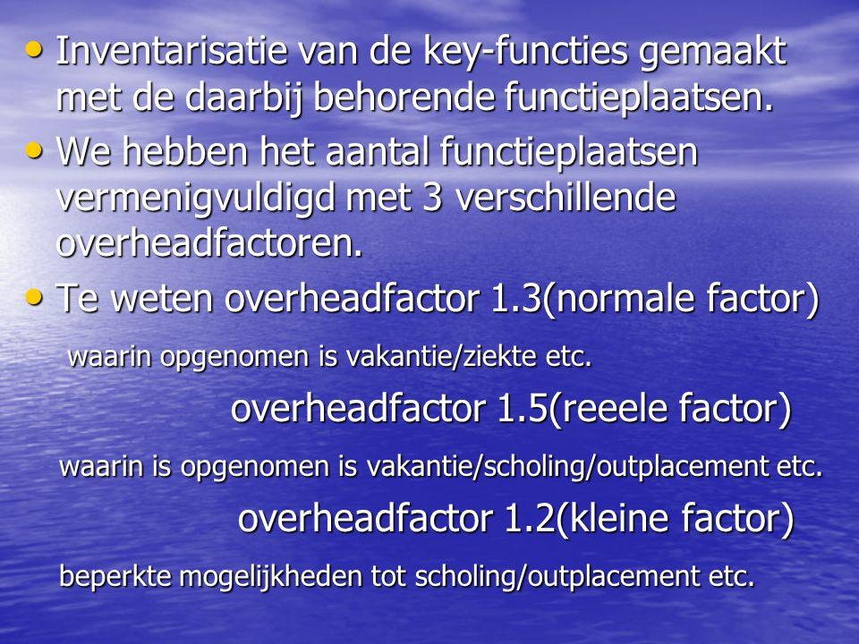 Optie 1 3 ploegendienst 5 dagen Totaal 44 functies Vervangbaar door Uzk's 13 Factor 1.5 nodig 66 m/v Incl uzk's 47 m/v EVC advies Optie 2 2 ploegendienst 5 dagen Totaal 32 functies Vervangbaar door Uzk's 10 Factor 1.5 nodig 48 m/v Incl uzk's 33 m/v EVC advies Optie 3 dagdienst 5 dagen Totaal 20 functies Vervangbaar door Uzk's 9 Factor 1.5 nodig 30 m/v Incl uzk's 21 m/v EVC advies