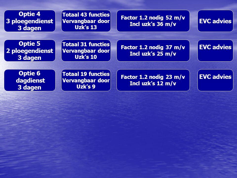 Optie 4 3 ploegendienst 3 dagen Totaal 43 functies Vervangbaar door Uzk's 13 Factor 1.2 nodig 52 m/v Incl uzk's 36 m/v EVC advies Optie 5 2 ploegendienst 3 dagen Totaal 31 functies Vervangbaar door Uzk's 10 Factor 1.2 nodig 37 m/v Incl uzk's 25 m/v EVC advies Optie 6 dagdienst 3 dagen Totaal 19 functies Vervangbaar door Uzk's 9 Factor 1.2 nodig 23 m/v Incl uzk's 12 m/v EVC advies