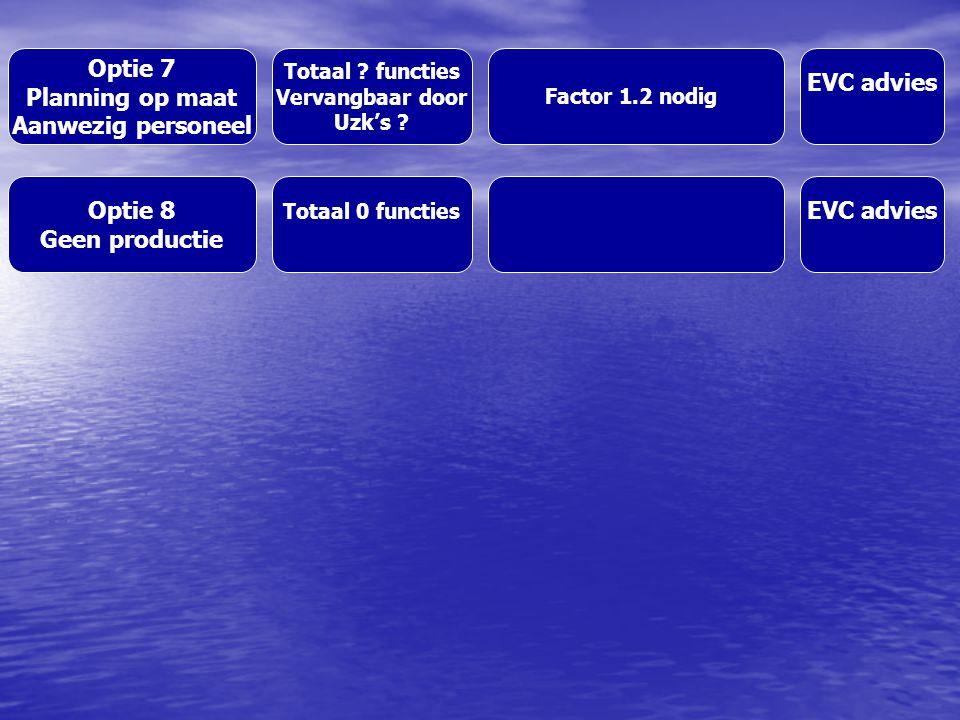 Optie 7 Planning op maat Aanwezig personeel Totaal .