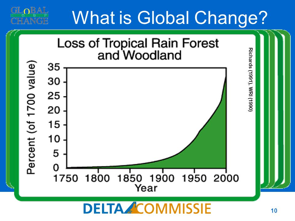 10 NOAA What is Global Change? NASA U.S. Bureau of the Census Mackenzie et al (2002) Richards (1991), WRI (1990)