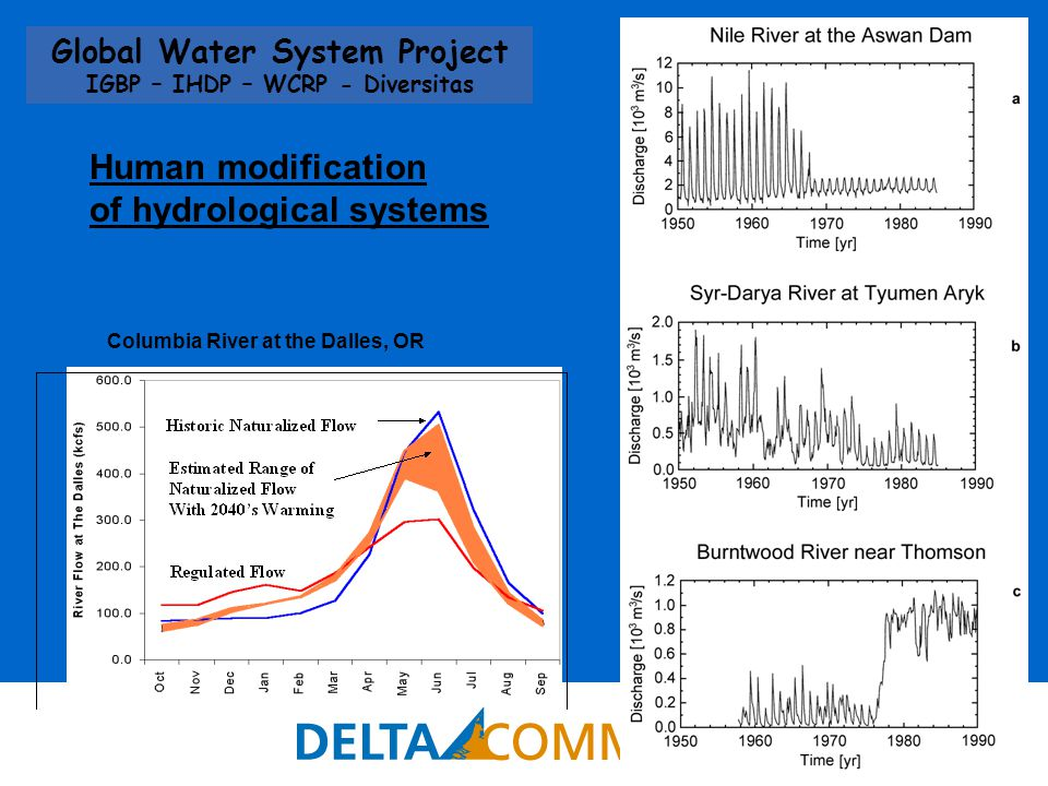 15 Global Water System Project IGBP – IHDP – WCRP - Diversitas Human modification of hydrological systems Columbia River at the Dalles, OR