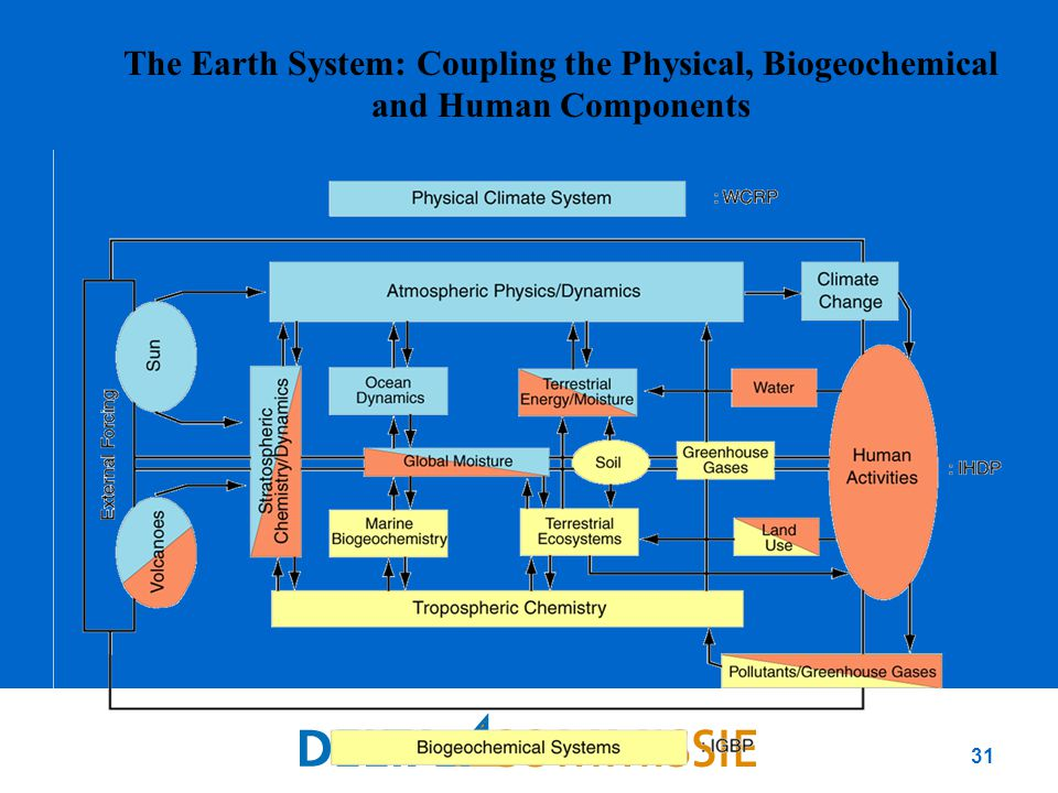 31 The Earth System: Coupling the Physical, Biogeochemical and Human Components
