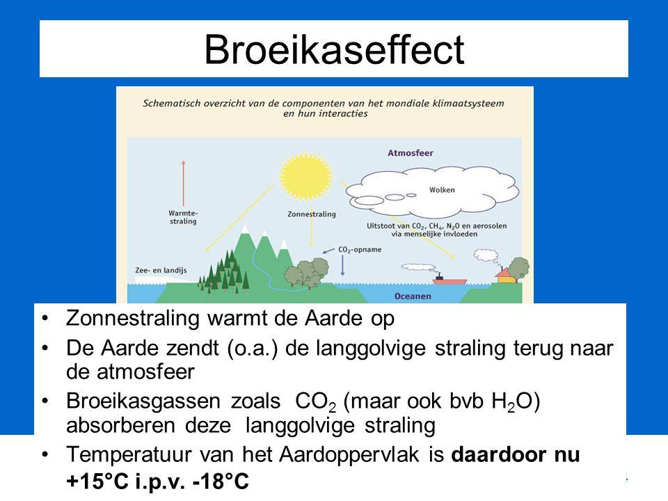 34 Broeikaseffect Zonnestraling warmt de Aarde op De Aarde zendt (o.a.) de langgolvige straling terug naar de atmosfeer Broeikasgassen zoals CO 2 (maar ook bvb H 2 O) absorberen deze langgolvige straling Temperatuur van het Aardoppervlak is daardoor nu +15°C i.p.v.
